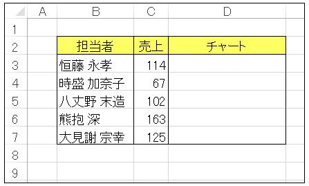 VBAのString関数売上チャートA