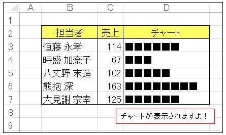 VBAのString関数売上チャートB
