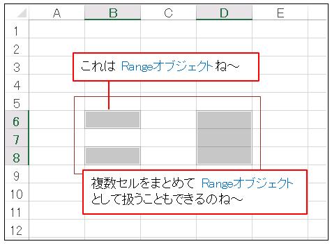 VBA Rangeオブジェクトでセル範囲を選択