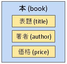 VBAユーザー定義型変数(構造体)概念図